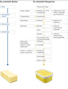 boter margarine